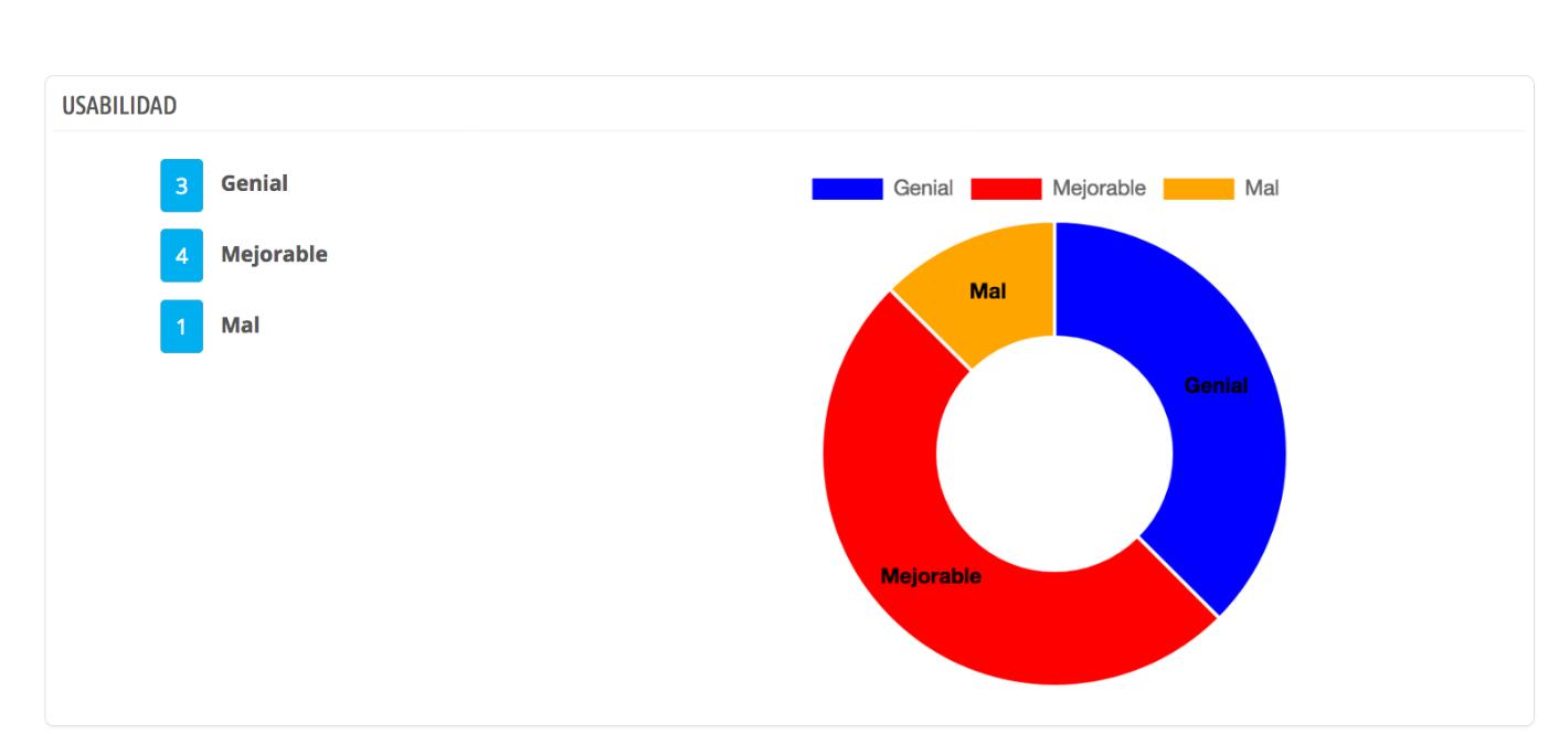 le module va créer un graphique avec les réponses afin d'évaluer les résultats.