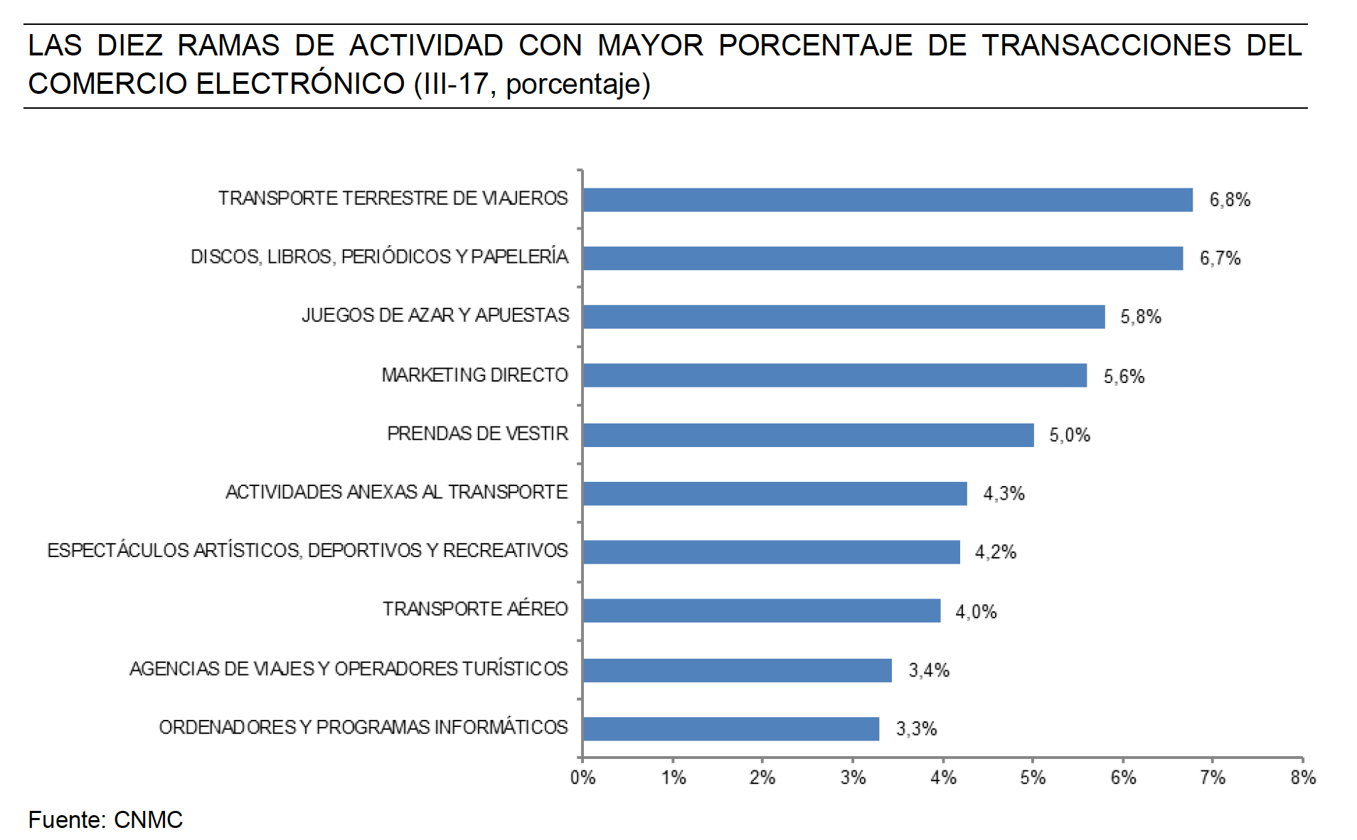 the sale of transport tickets is the sector with more transactions online in Spain