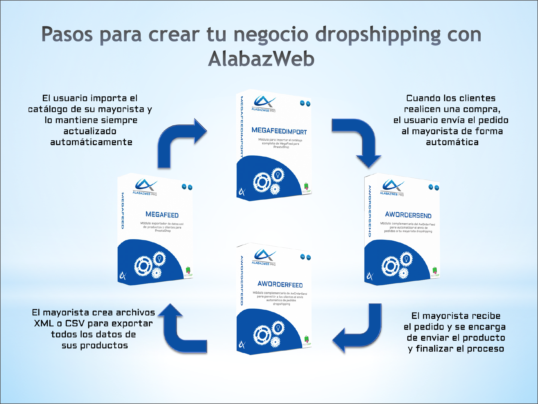 in praise we offer you all the necessary modules to simplify the process of setting up a dropshipping store